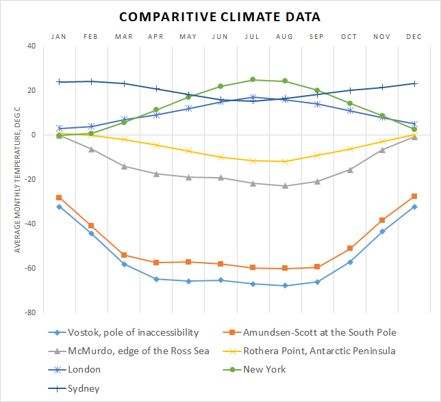 antarctica climate data and graphs