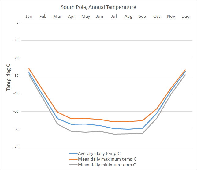 Antarctica Climate data and graphs, South Pole, McMurdo and